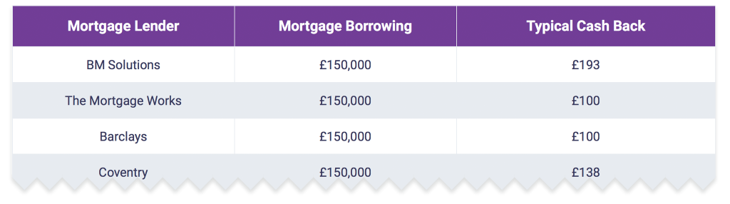 Mortgage switch cash back